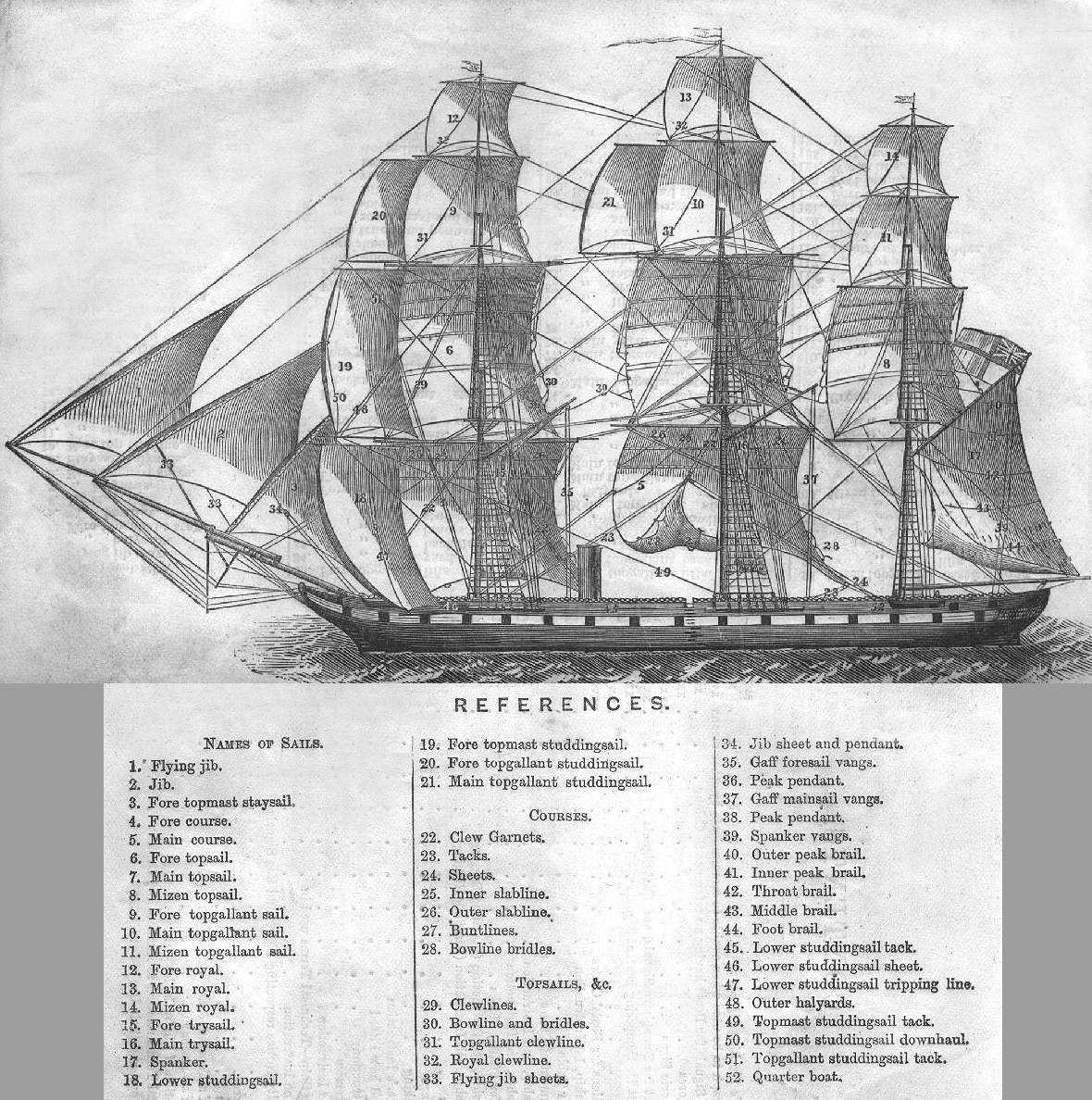 Old Sailing Ships With Diagram 37